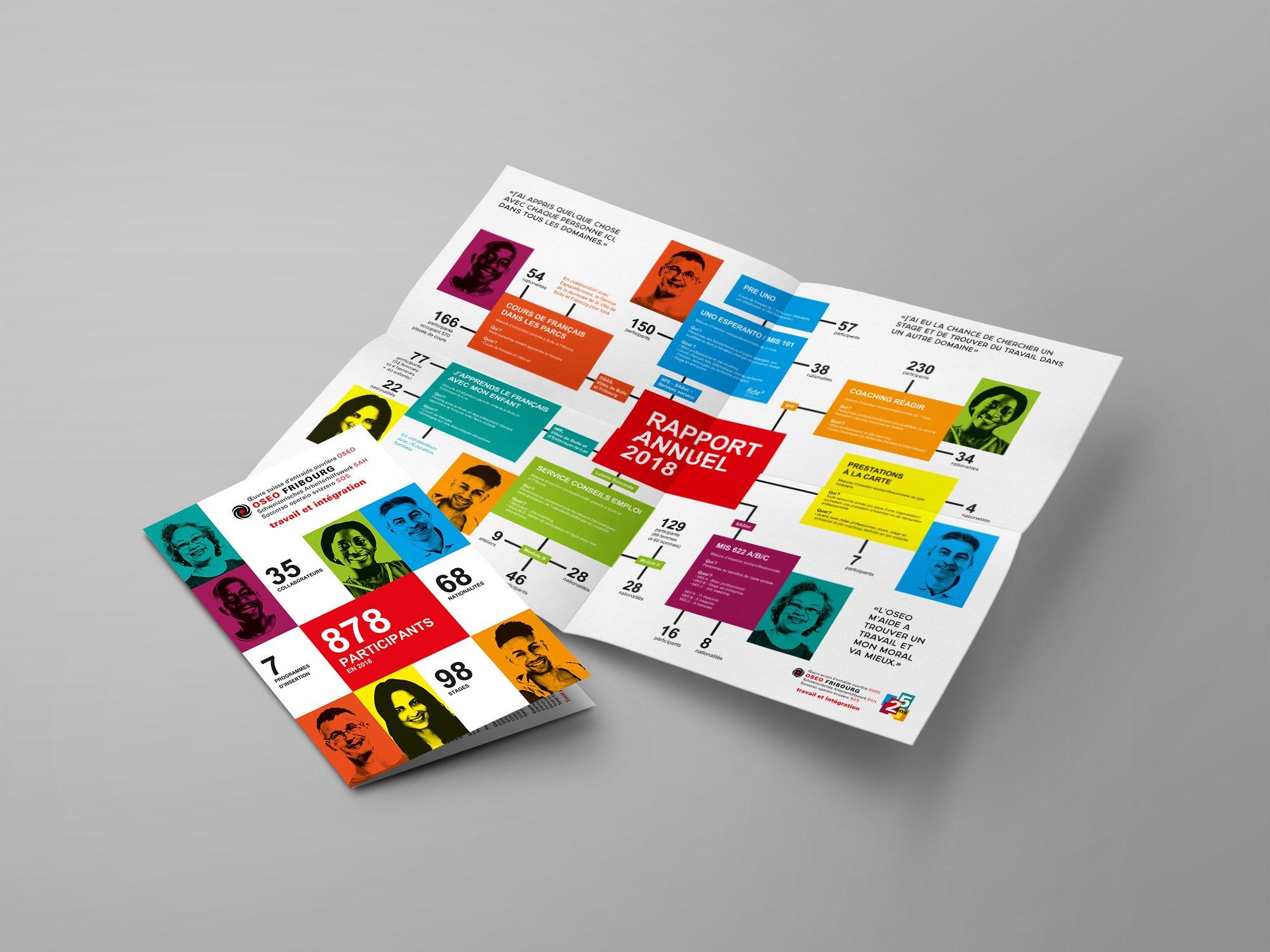 OSEO Fribourg – Rapport annuel par Créambule